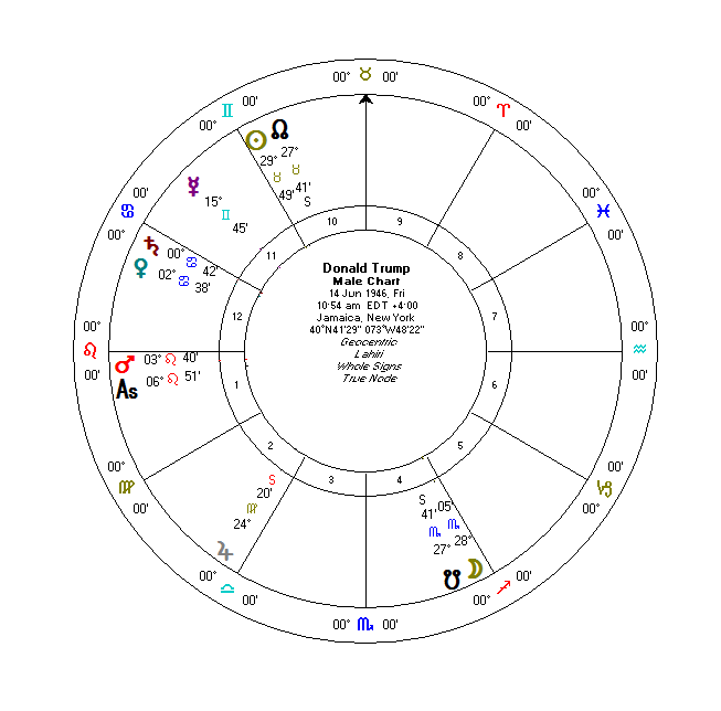 Donald Trump Vedic Horoscope