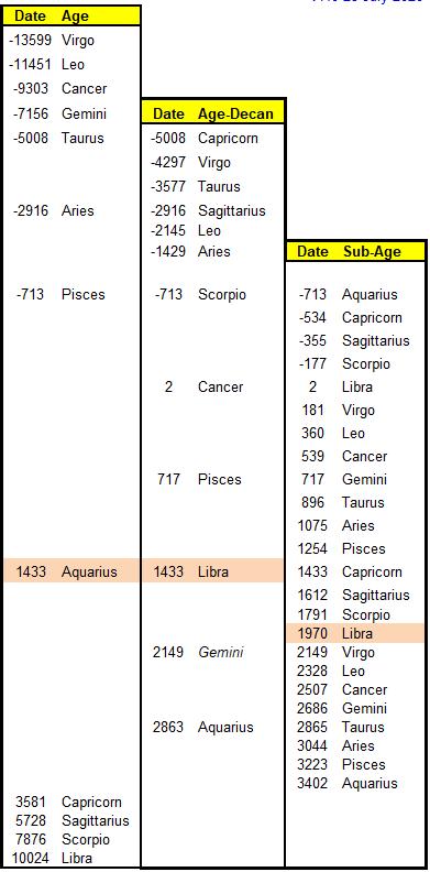 Table 7a